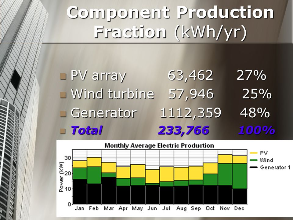 Component Production Fraction (kWh/yr) PV array 63,462 27% PV array 63,462 27% Wind turbine 57,946 25% Wind turbine 57,946 25% Generator 1112,359 48% Generator 1112,359 48% Total 233,766 100% Total 233,766 100%