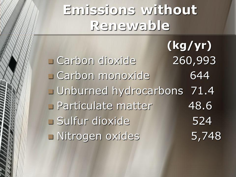 Emissions without Renewable (kg/yr) (kg/yr) Carbon dioxide 260,993 Carbon dioxide 260,993 Carbon monoxide 644 Carbon monoxide 644 Unburned hydrocarbons 71.4 Unburned hydrocarbons 71.4 Particulate matter 48.6 Particulate matter 48.6 Sulfur dioxide 524 Sulfur dioxide 524 Nitrogen oxides 5,748 Nitrogen oxides 5,748