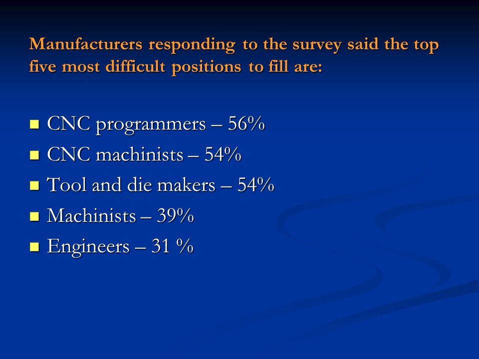 Manufacturers responding to the survey said the top five most difficult positions to fill are: CNC programmers – 56% CNC programmers – 56% CNC machinists – 54% CNC machinists – 54% Tool and die makers – 54% Tool and die makers – 54% Machinists – 39% Machinists – 39% Engineers – 31 % Engineers – 31 %