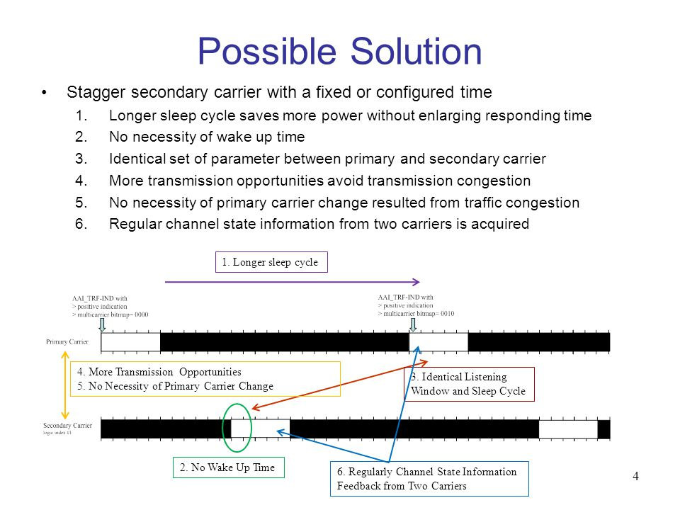 4 Possible Solution Stagger secondary carrier with a fixed or configured time 1.Longer sleep cycle saves more power without enlarging responding time 2.No necessity of wake up time 3.Identical set of parameter between primary and secondary carrier 4.More transmission opportunities avoid transmission congestion 5.No necessity of primary carrier change resulted from traffic congestion 6.Regular channel state information from two carriers is acquired 1.