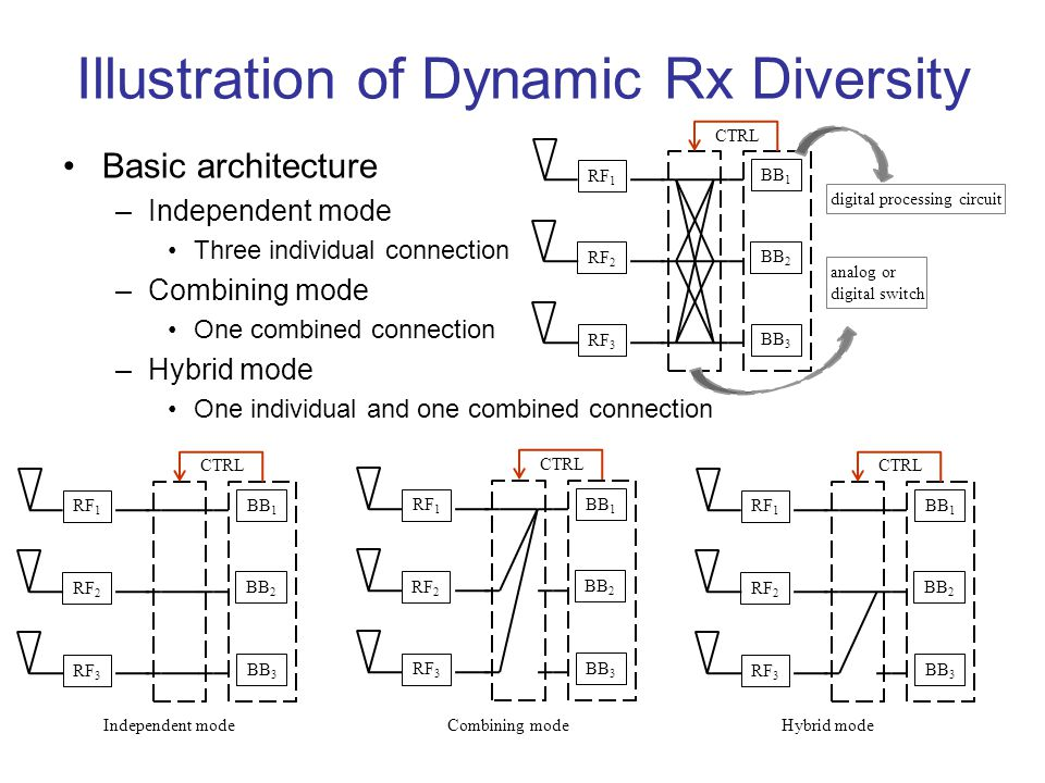 Basic architecture –Independent mode Three individual connection –Combining mode One combined connection –Hybrid mode One individual and one combined connection Illustration of Dynamic Rx Diversity RF 1 RF 3 RF 2 BB 1 BB 3 BB 2 analog or digital switch CTRL digital processing circuit RF 1 RF 3 RF 2 BB 1 BB 3 BB 2 CTRL RF 1 RF 3 RF 2 BB 1 BB 3 BB 2 CTRL RF 1 RF 3 RF 2 BB 1 BB 3 BB 2 CTRL Independent modeCombining modeHybrid mode