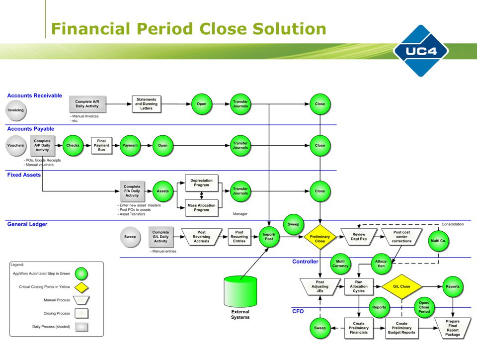 Financial Period Close Solution