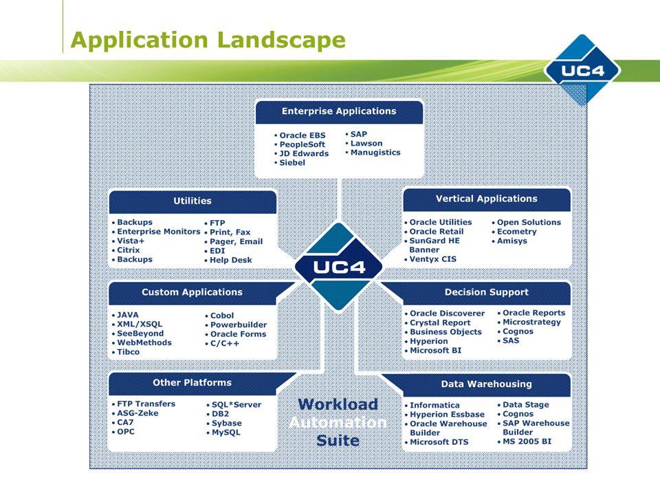Application Landscape