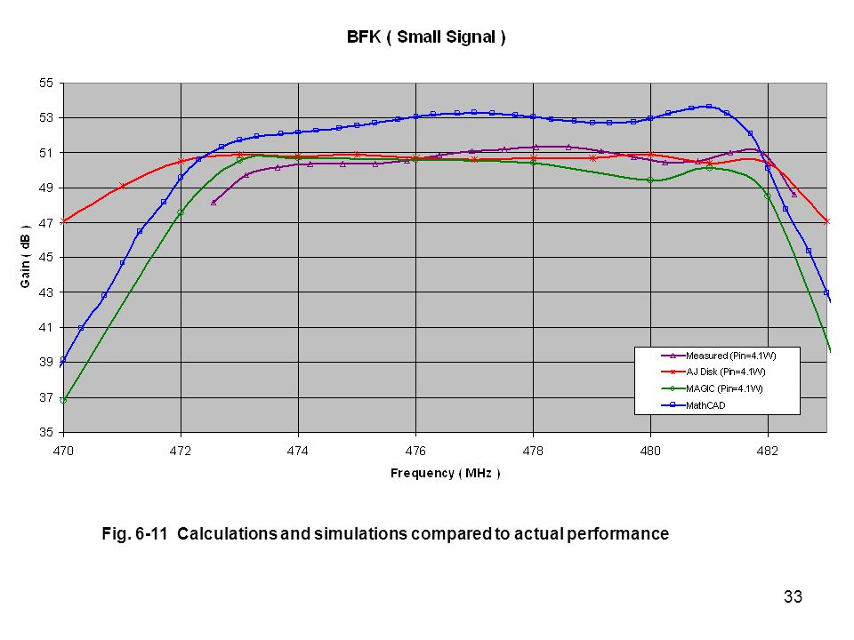 33 Fig. 6-11 Calculations and simulations compared to actual performance