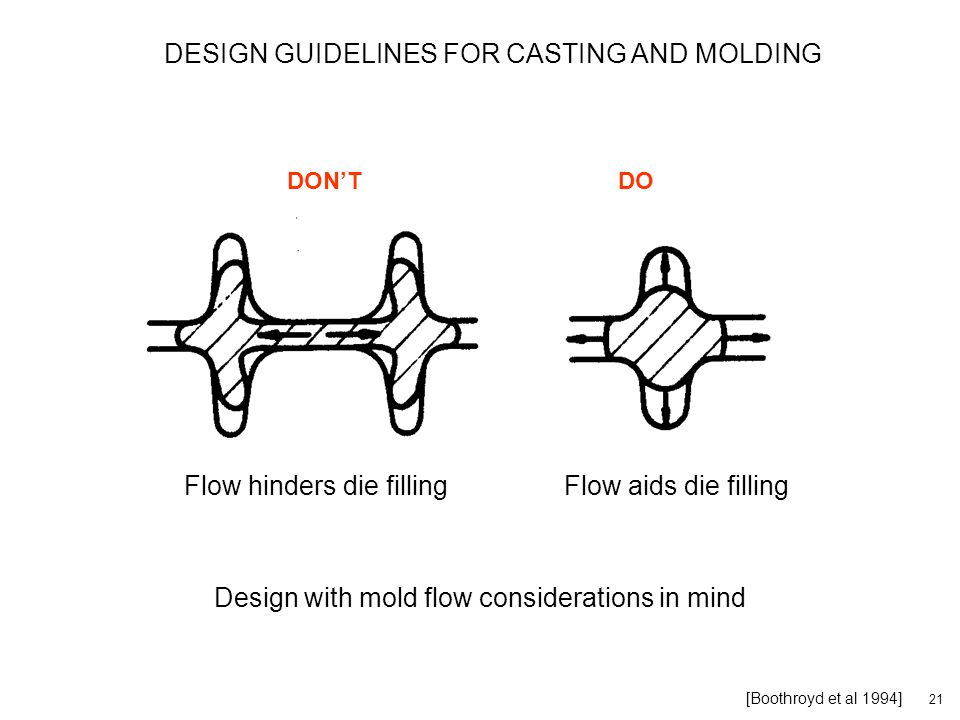 21 [Boothroyd et al 1994] Design with mold flow considerations in mind DON'TDO DESIGN GUIDELINES FOR CASTING AND MOLDING Flow hinders die fillingFlow aids die filling
