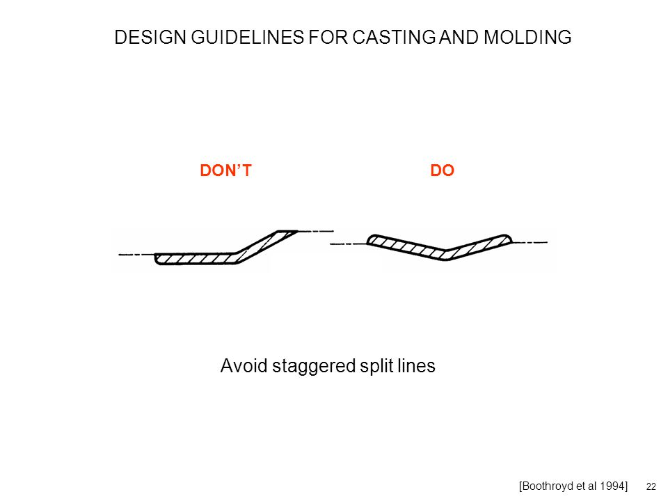 22 [Boothroyd et al 1994] Avoid staggered split lines DON'TDO DESIGN GUIDELINES FOR CASTING AND MOLDING