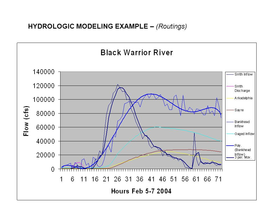 HYDROLOGIC MODELING EXAMPLE – (Routings)