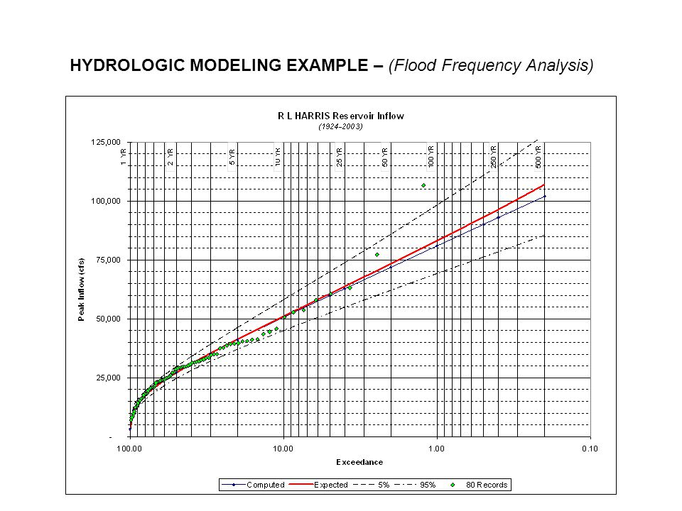 HYDROLOGIC MODELING EXAMPLE – (Flood Frequency Analysis)