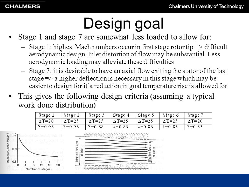 Chalmers University of Technology Design goal Stage 1 and stage 7 are somewhat less loaded to allow for: –Stage 1: highest Mach numbers occur in first