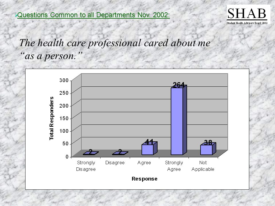The health care professional cared about me as a person.  Questions Common to all Departments Nov.