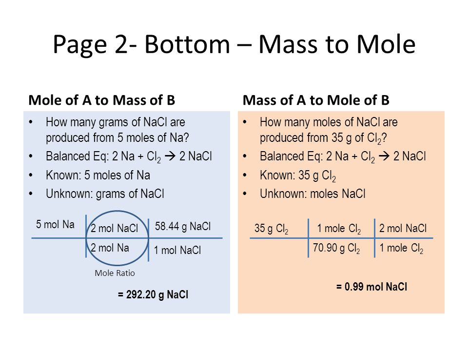 How many grams of NaCl are produced from 5 moles of Na? Balanced Eq: 2 Na + Cl 2  2 NaCl Known: 5 moles of Na Unknown: grams of NaCl Page 2- Bottom –