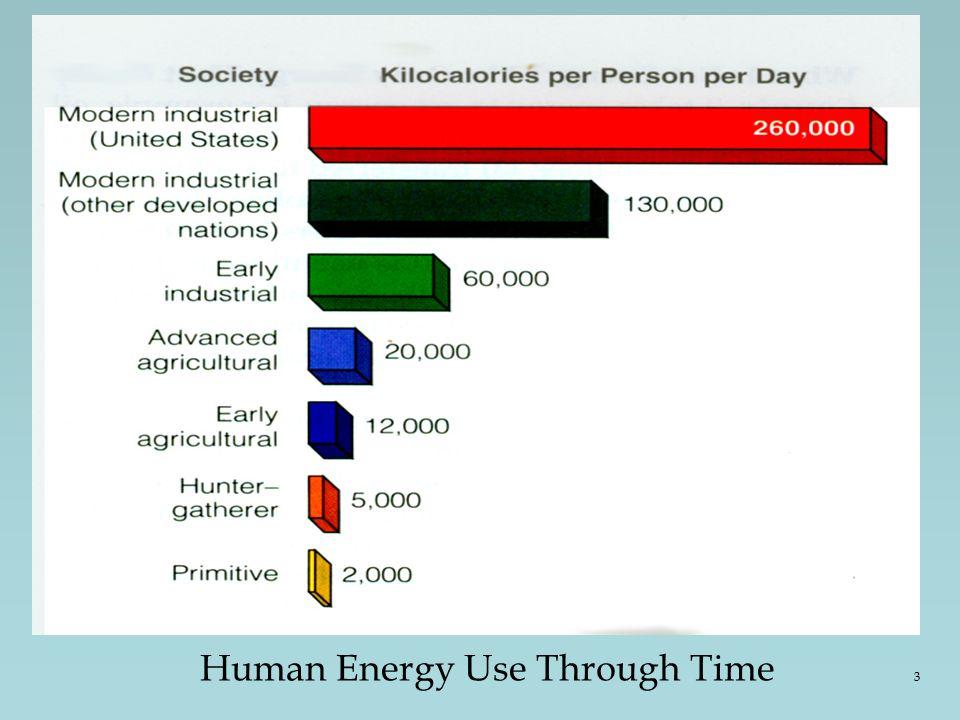 Human Energy Use Through Time 3