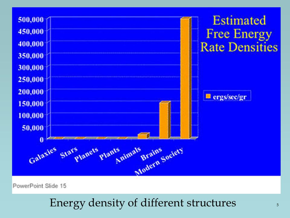 Energy density of different structures 5
