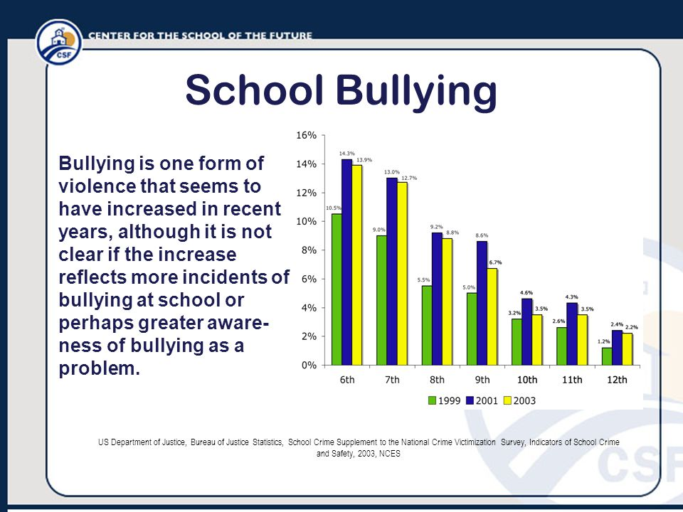 School Bullying Bullying is one form of violence that seems to have increased in recent years, although it is not clear if the increase reflects more incidents of bullying at school or perhaps greater aware- ness of bullying as a problem.