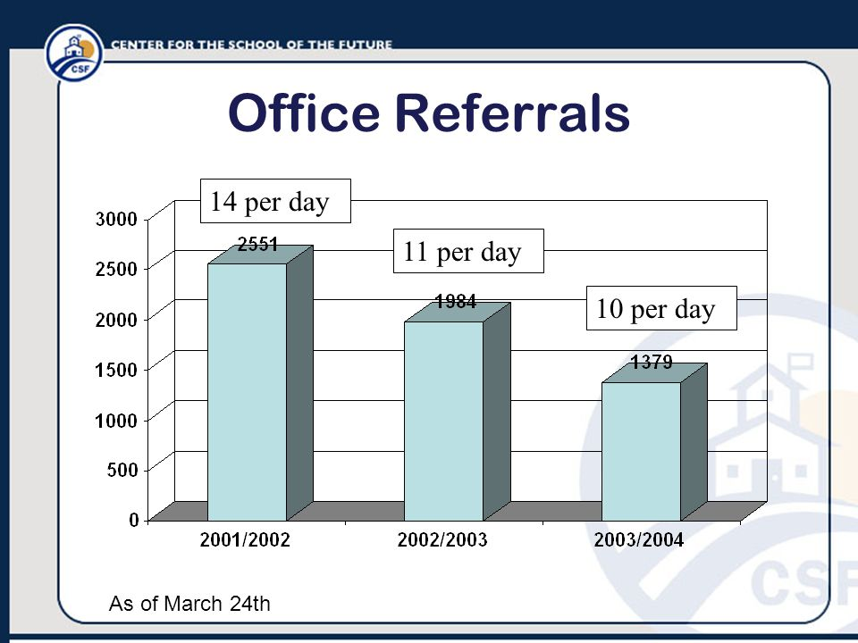 Office Referrals As of March 24th 14 per day 11 per day 10 per day