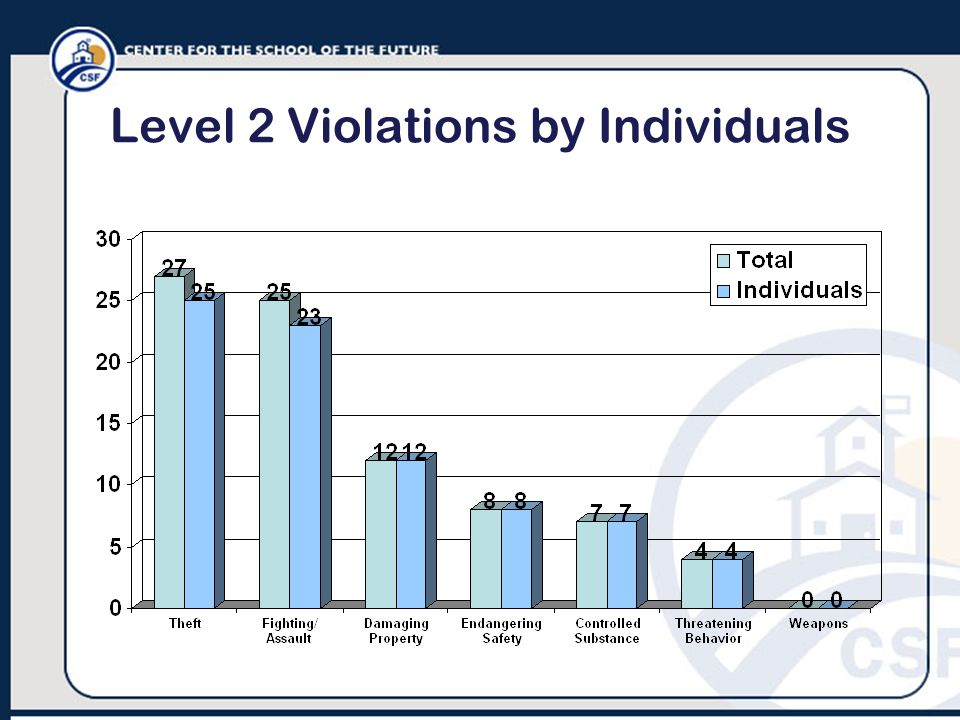 Level 2 Violations by Individuals