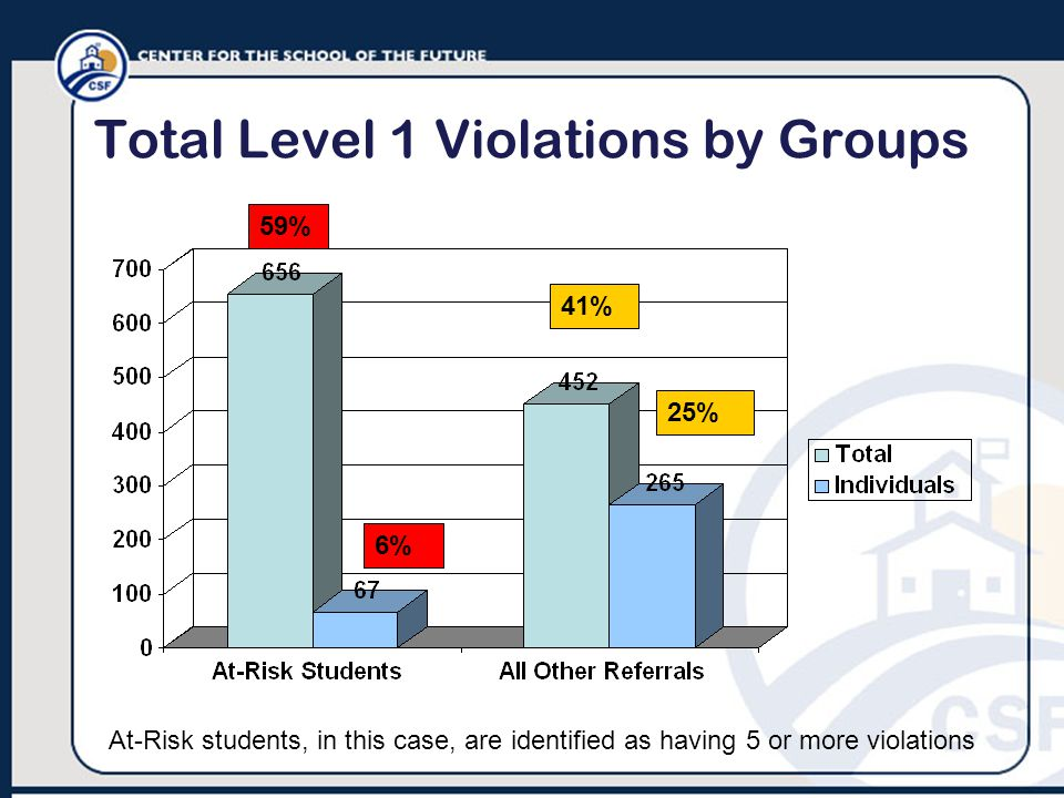 Total Level 1 Violations by Groups At-Risk students, in this case, are identified as having 5 or more violations 6% 59% 25% 41%