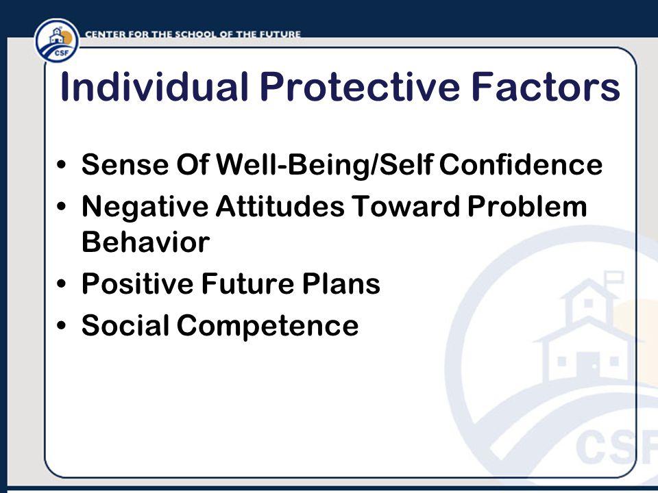 Individual Protective Factors Sense Of Well-Being/Self Confidence Negative Attitudes Toward Problem Behavior Positive Future Plans Social Competence