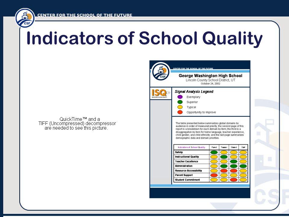 Indicators of School Quality