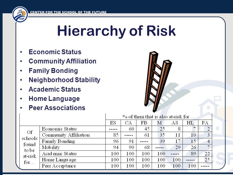Hierarchy of Risk Economic Status Community Affiliation Family Bonding Neighborhood Stability Academic Status Home Language Peer Associations