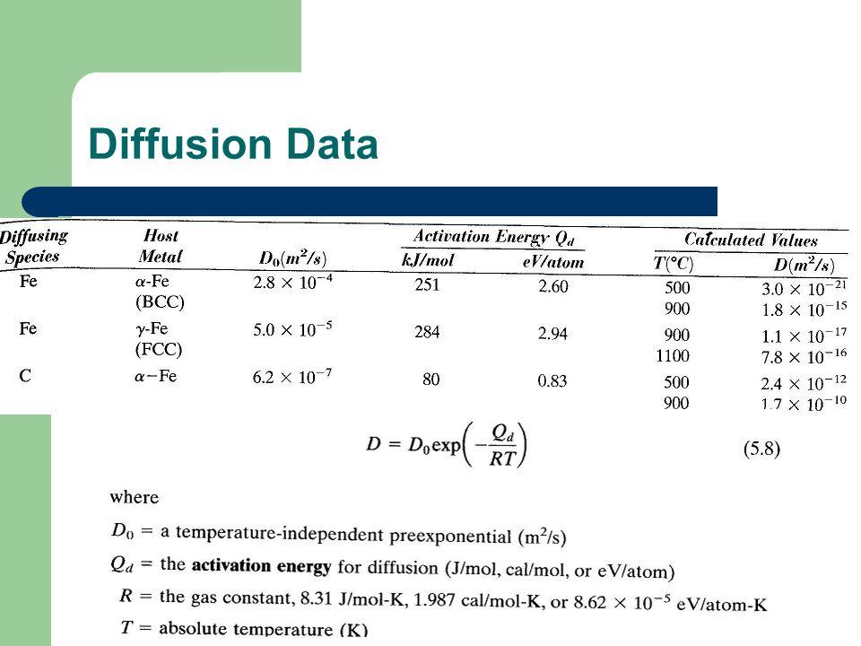 Diffusion Data
