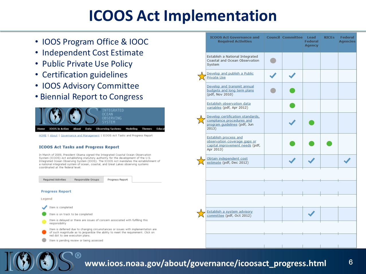 www.ioos.noaa.gov/about/governance/icoosact_progress.html ICOOS Act Implementation 6 IOOS Program Office & IOOC Independent Cost Estimate Public Private Use Policy Certification guidelines IOOS Advisory Committee Biennial Report to Congress
