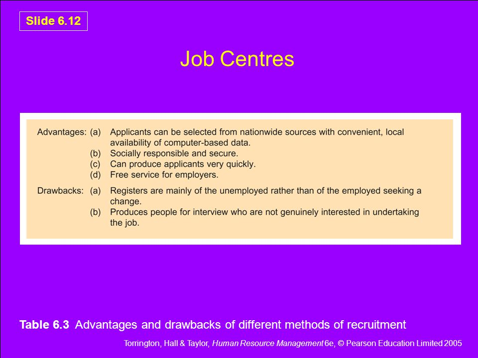 Torrington, Hall & Taylor, Human Resource Management 6e, © Pearson Education Limited 2005 Slide 6.12 Job Centres Table 6.3 Advantages and drawbacks of different methods of recruitment