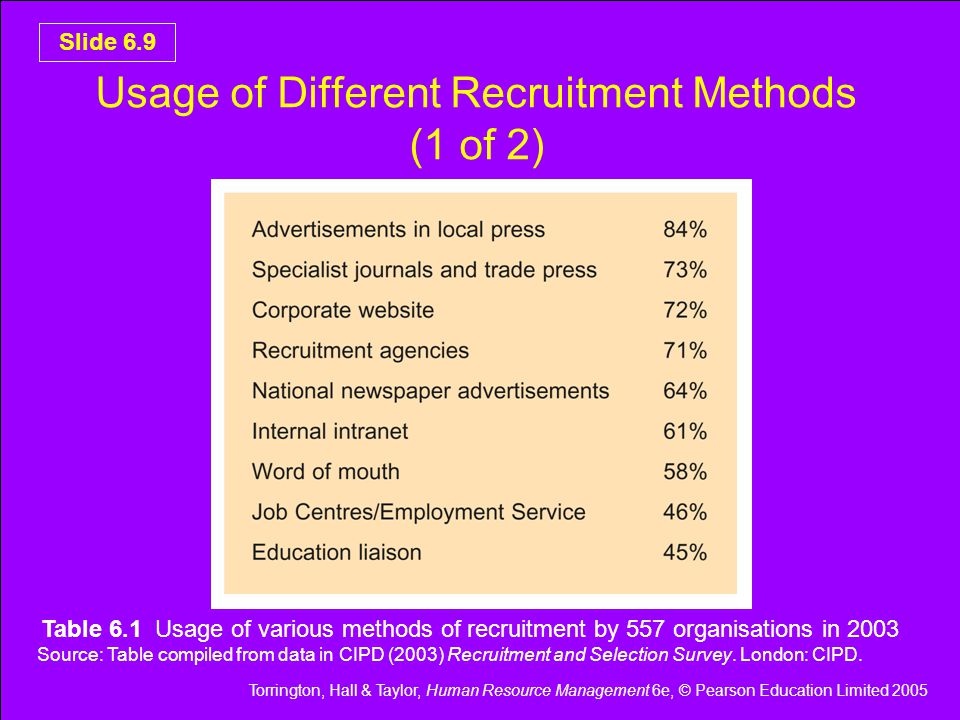 Torrington, Hall & Taylor, Human Resource Management 6e, © Pearson Education Limited 2005 Slide 6.9 Usage of Different Recruitment Methods (1 of 2) Table 6.1 Usage of various methods of recruitment by 557 organisations in 2003 Source: Table compiled from data in CIPD (2003) Recruitment and Selection Survey.