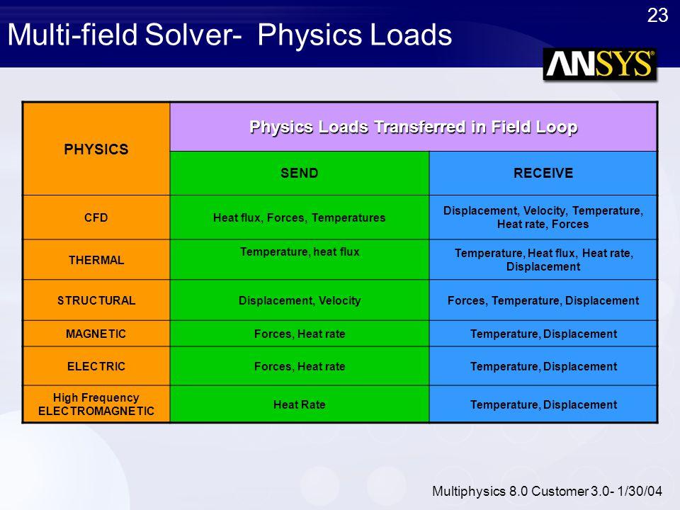 23 Multiphysics 8.0 Customer 3.0- 1/30/04 Multi-field Solver- Physics Loads PHYSICS Physics Loads Transferred in Field Loop SENDRECEIVE CFDHeat flux,