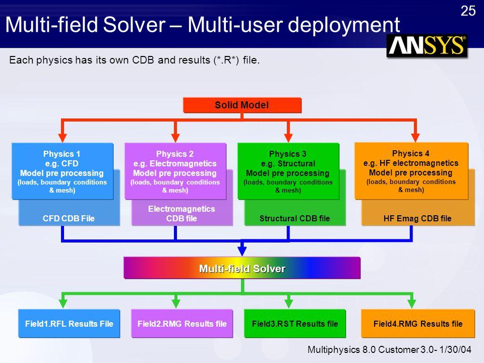 25 Multiphysics 8.0 Customer 3.0- 1/30/04 CFD CDB File Electromagnetics CDB fileStructural CDB file HF Emag CDB file Multi-field Solver – Multi-user d