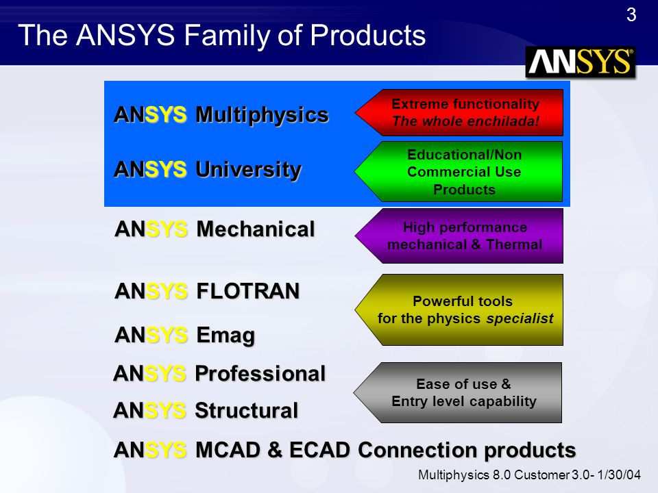 3 Multiphysics 8.0 Customer 3.0- 1/30/04 The ANSYS Family of Products Educational/Non Commercial Use Products Ease of use & Entry level capability Pow