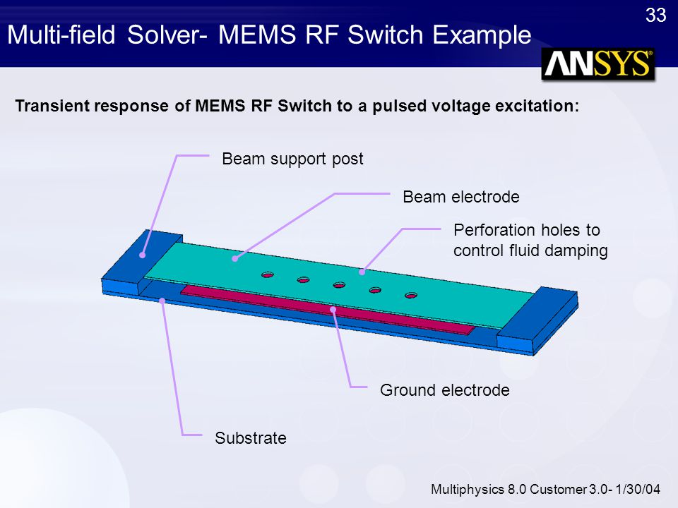 33 Multiphysics 8.0 Customer 3.0- 1/30/04 Multi-field Solver- MEMS RF Switch Example Transient response of MEMS RF Switch to a pulsed voltage excitati