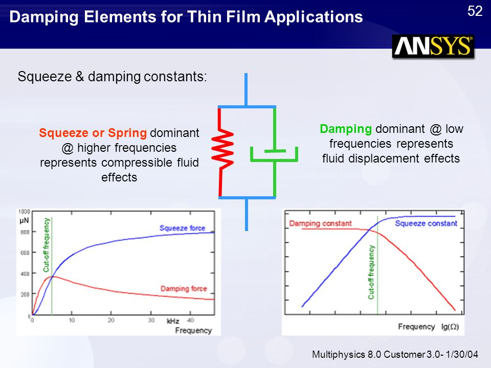 52 Multiphysics 8.0 Customer 3.0- 1/30/04 Damping Elements for Thin Film Applications Damping dominant @ low frequencies represents fluid displacement