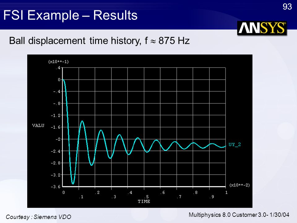 93 Multiphysics 8.0 Customer 3.0- 1/30/04 FSI Example – Results Courtesy : Siemens VDO Ball displacement time history, f  875 Hz