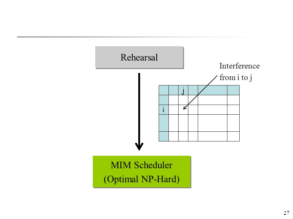 27 Rehearsal MIM Scheduler (Optimal NP-Hard) MIM Scheduler (Optimal NP-Hard) i j Interference from i to j