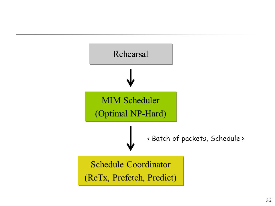 32 Rehearsal MIM Scheduler (Optimal NP-Hard) MIM Scheduler (Optimal NP-Hard) Schedule Coordinator (ReTx, Prefetch, Predict) Schedule Coordinator (ReTx, Prefetch, Predict)