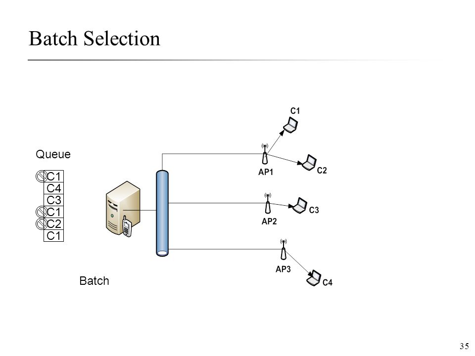 35 Batch Selection C1 C4 C3 C1 C2 C1 Queue Batch
