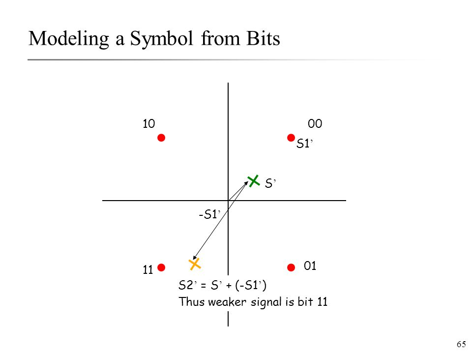 65 Modeling a Symbol from Bits 00 01 10 11 S'S' S1 ' -S1 ' S2 ' = S ' + (-S1 ' ) Thus weaker signal is bit 11