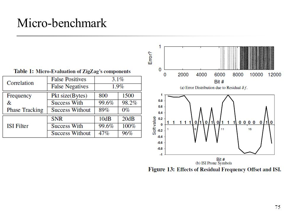 75 Micro-benchmark