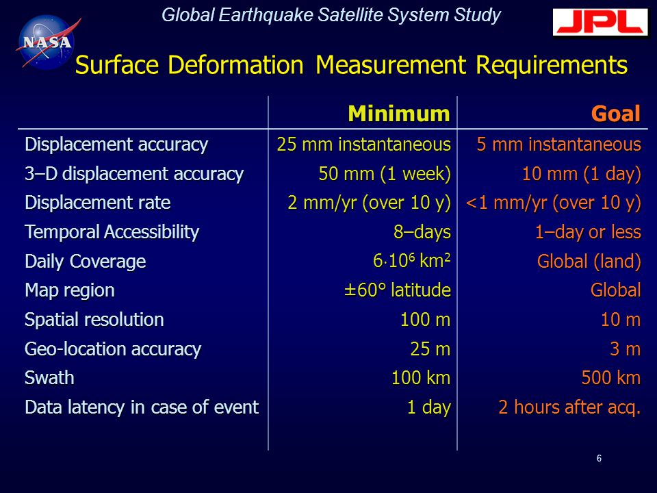 Global Earthquake Satellite System Study 6 Surface Deformation Measurement Requirements MinimumGoal Displacement accuracy 25 mm instantaneous 5 mm instantaneous 3–D displacement accuracy 50 mm (1 week) 10 mm (1 day) Displacement rate 2 mm/yr (over 10 y) <1 mm/yr (over 10 y) Temporal Accessibility 8–days 1–day or less Daily Coverage 6  10 6 km 2 Global (land) Map region ±60° latitude Global Spatial resolution 100 m 10 m Geo-location accuracy 25 m 3 m Swath100 km500 km Data latency in case of event 1 day 2 hours after acq.
