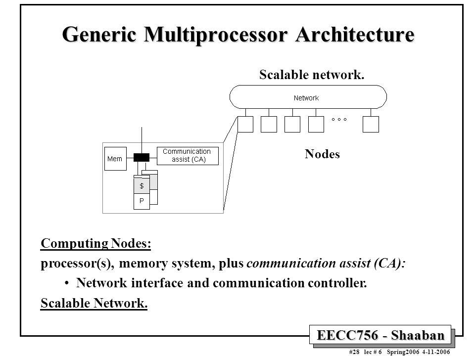 EECC756 - Shaaban #28 lec # 6 Spring2006 4-11-2006 Generic Multiprocessor Architecture Generic Multiprocessor Architecture Computing Nodes: processor(