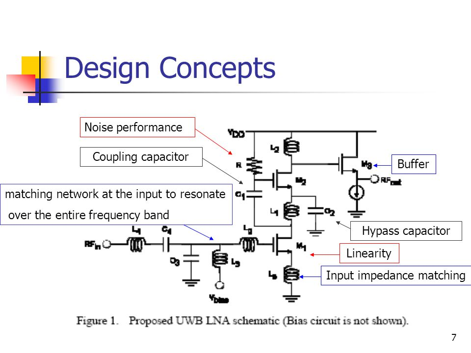 7 Design Concepts Noise performance Linearity Buffer Input impedance matching matching network at the input to resonate over the entire frequency band