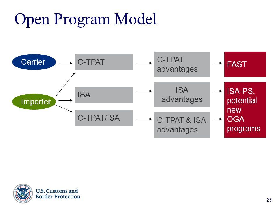 23 Version 1.5 23 Open Program Model Importer C-TPAT ISA C-TPAT/ISA ISA advantages Carrier C-TPAT advantages ISA-PS, potential new OGA programs FAST C