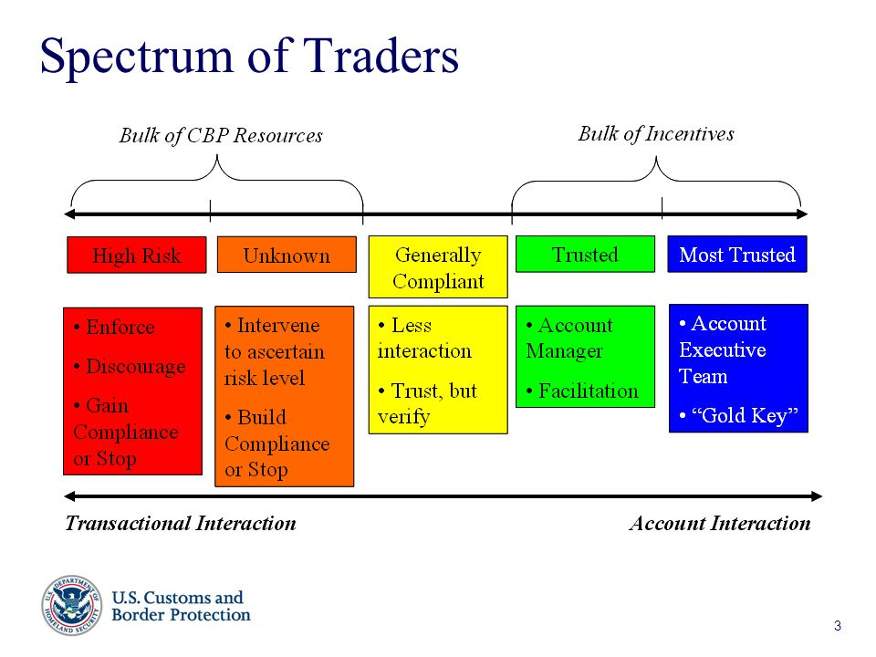 3 Spectrum of Traders