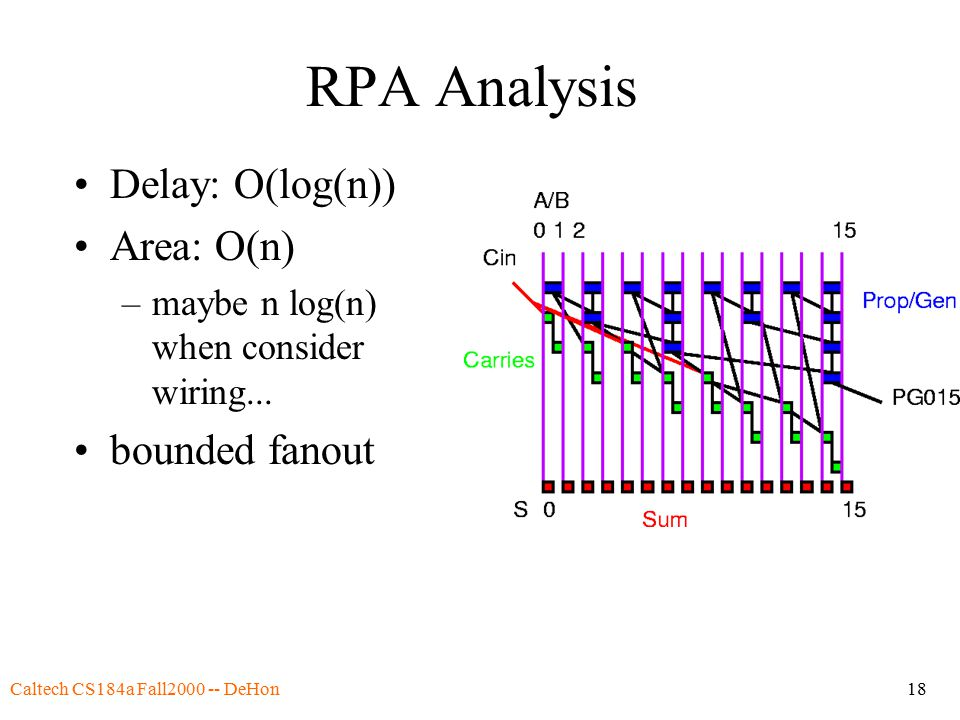 Caltech CS184a Fall2000 -- DeHon18 RPA Analysis Delay: O(log(n)) Area: O(n) –maybe n log(n) when consider wiring... bounded fanout