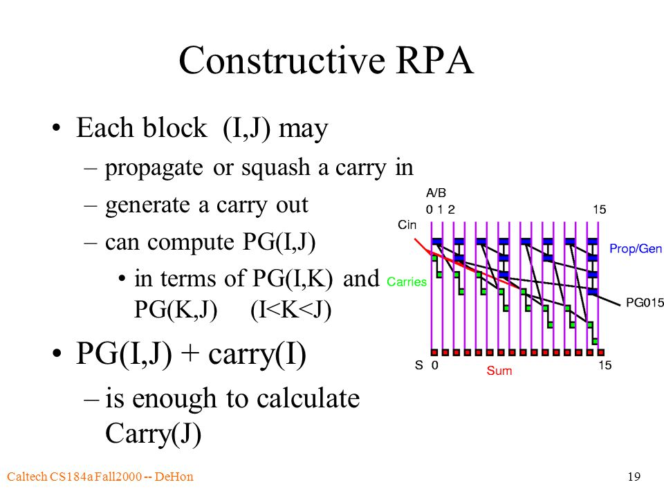 Caltech CS184a Fall2000 -- DeHon19 Constructive RPA Each block (I,J) may –propagate or squash a carry in –generate a carry out –can compute PG(I,J) in terms of PG(I,K) and PG(K,J)(I<K<J) PG(I,J) + carry(I) –is enough to calculate Carry(J)