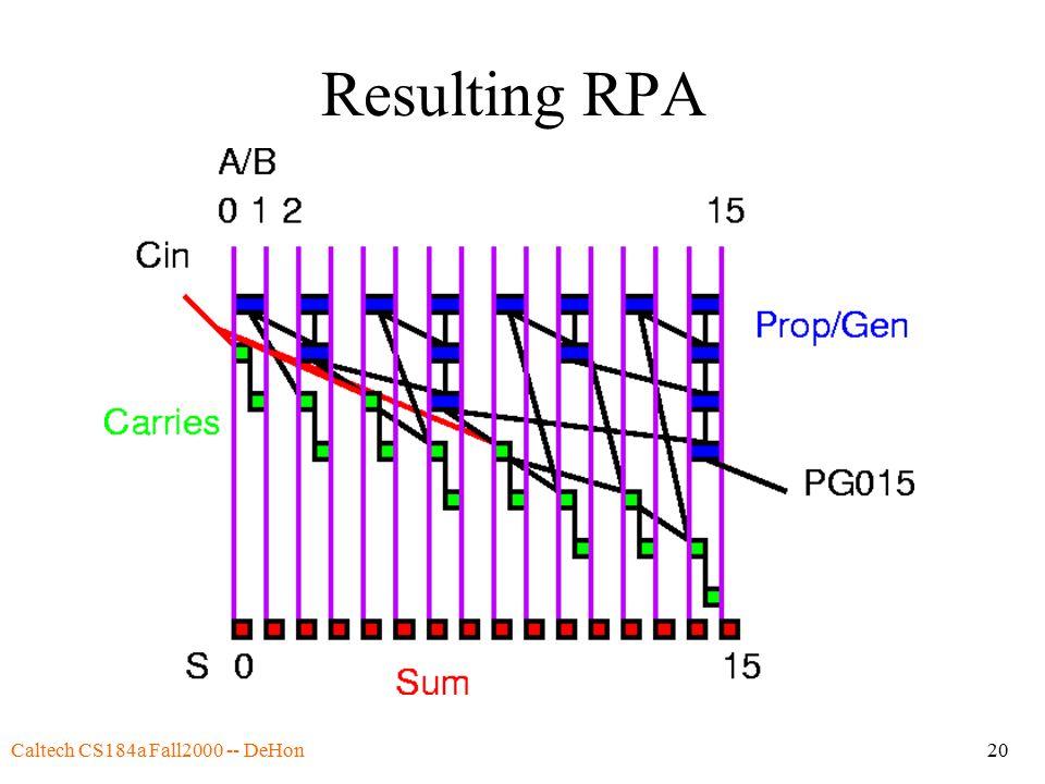 Caltech CS184a Fall2000 -- DeHon20 Resulting RPA