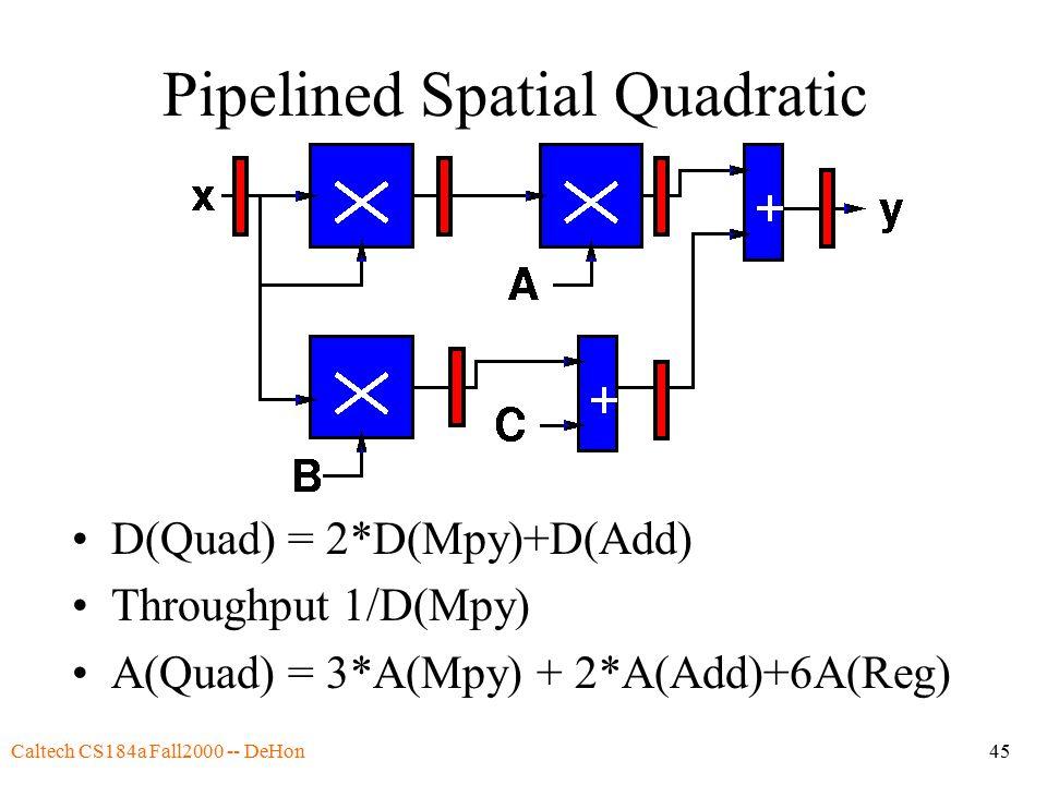 Caltech CS184a Fall2000 -- DeHon45 Pipelined Spatial Quadratic D(Quad) = 2*D(Mpy)+D(Add) Throughput 1/D(Mpy) A(Quad) = 3*A(Mpy) + 2*A(Add)+6A(Reg)