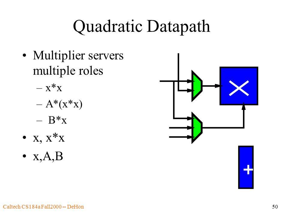 Caltech CS184a Fall2000 -- DeHon50 Quadratic Datapath Multiplier servers multiple roles –x*x –A*(x*x) – B*x x, x*x x,A,B