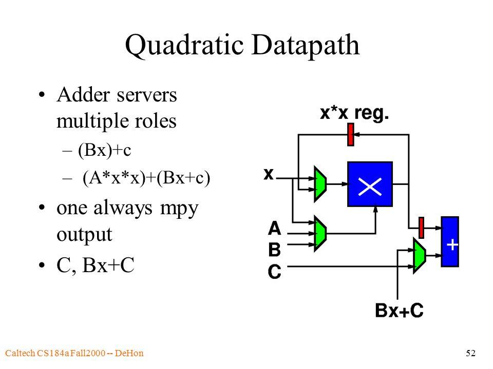 Caltech CS184a Fall2000 -- DeHon52 Quadratic Datapath Adder servers multiple roles –(Bx)+c – (A*x*x)+(Bx+c) one always mpy output C, Bx+C